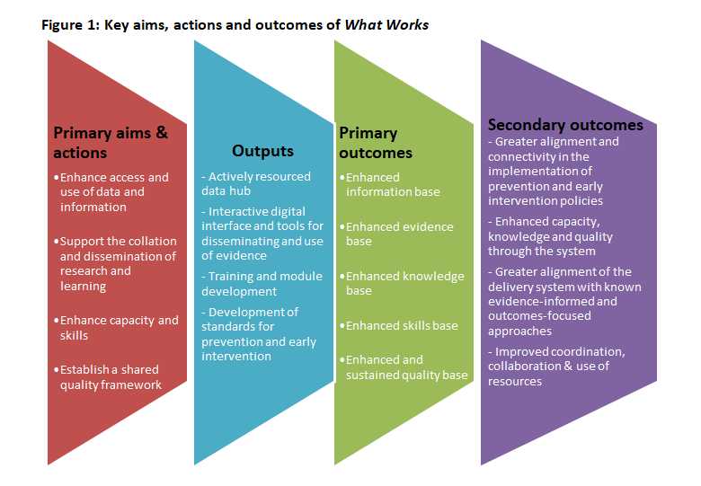 Key aims of what works diagram