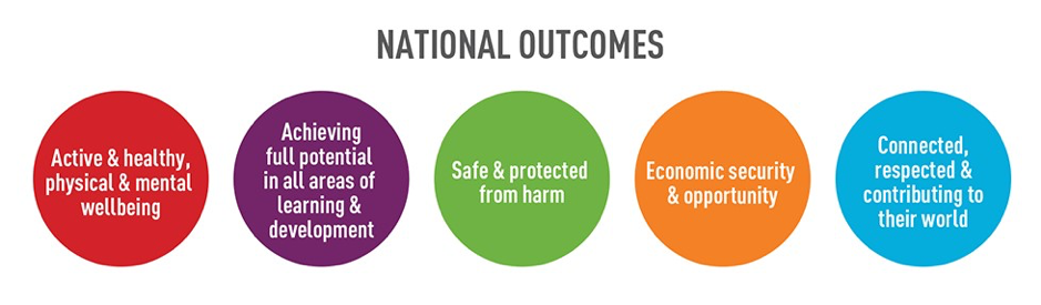 national outcomes